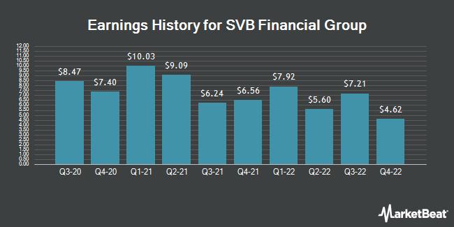 Earnings History for SVB Financial Group (NASDAQ:SIVB)