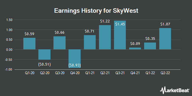 Earnings History for SkyWest (NASDAQ:SKYW)