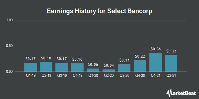Earnings History for Select Bancorp (NASDAQ:SLCT)