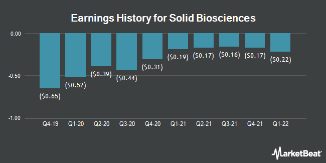 Solid Biosciences (NASDAQ:SLDB) Announces Earnings Results