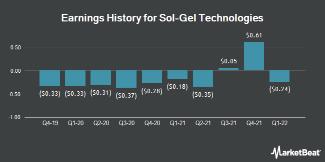 Earnings History for Sol Gel Technologies (NASDAQ:SLGL)