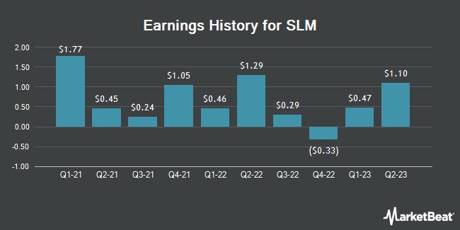Earnings History for SLM (NASDAQ:SLM)