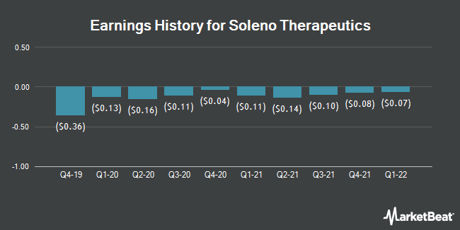 Earnings History for Soleno Therapeutics (NASDAQ:SLNO)