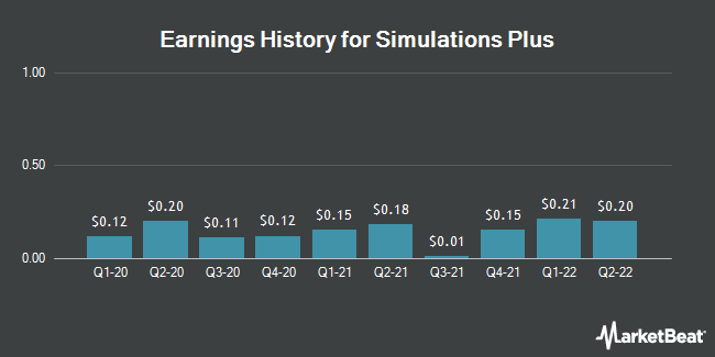 Earnings History for Simulations Plus (NASDAQ:SLP)