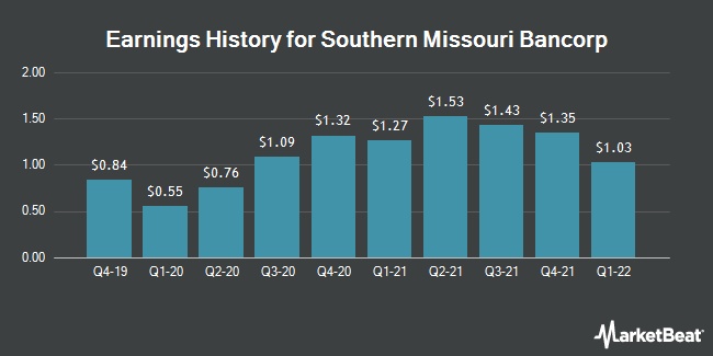 Earnings History for Southern Missouri Bancorp (NASDAQ:SMBC)