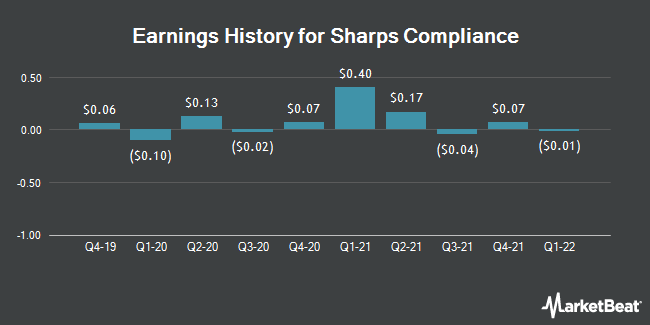 Earnings History for Sharps Compliance (NASDAQ:SMED)