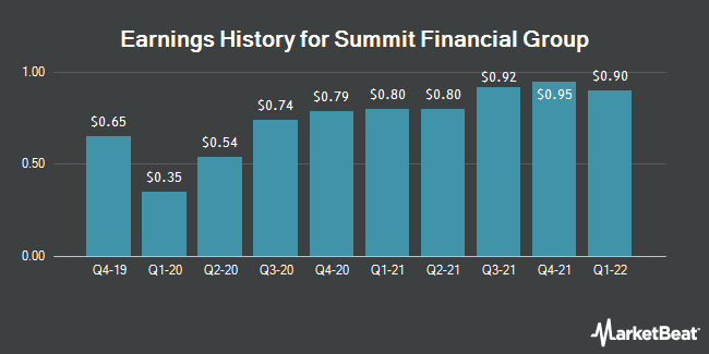 Earnings History for Summit Financial Group (NASDAQ:SMMF)
