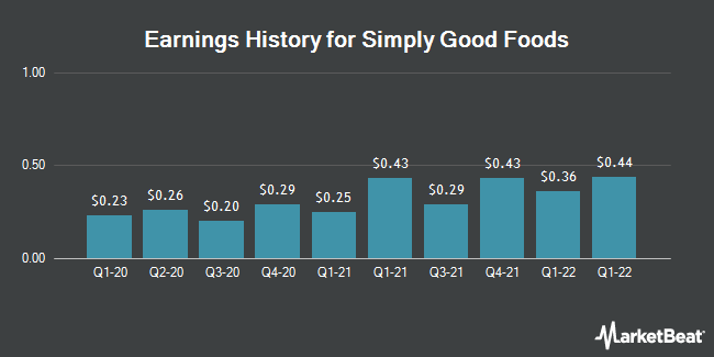 Earnings History for The Simply Good Foods (NASDAQ:SMPL)
