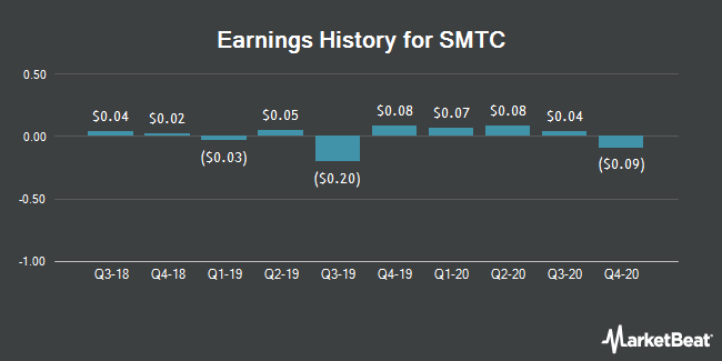 Earnings History for SMTC (NASDAQ:SMTX)