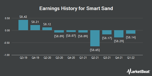 Earnings History for Smart Sand (NASDAQ:SND)