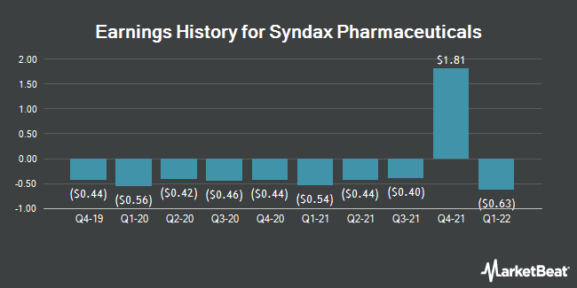 Earnings History for Syndax Pharmaceuticals (NASDAQ:SNDX)