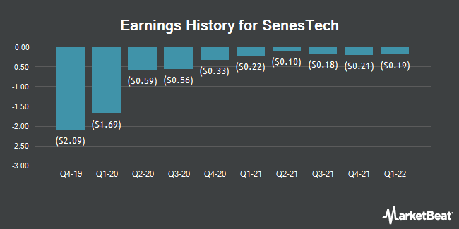 Earnings History for SenesTech (NASDAQ:SNES)