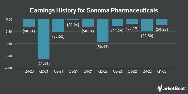 Earnings History for Sonoma Pharmaceuticals (NASDAQ:SNOA)