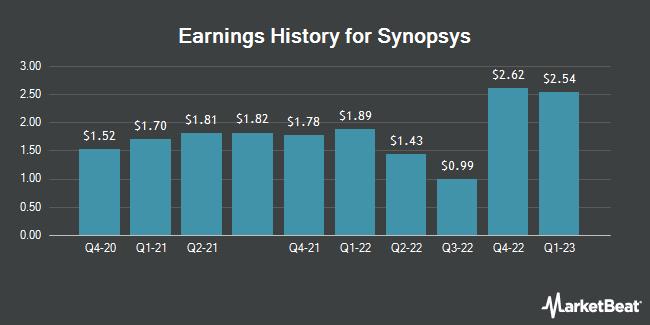 Earnings History for Synopsys (NASDAQ:SNPS)