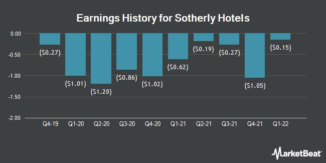 Earnings History for SOTHERLY HOTELS/SH SH (NASDAQ:SOHO)