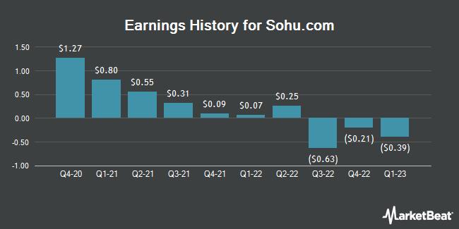 Earnings History for Sohu.com (NASDAQ:SOHU)