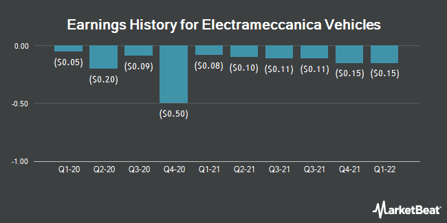 Earnings History for Electrameccanica Vehicles (NASDAQ:SOLO)