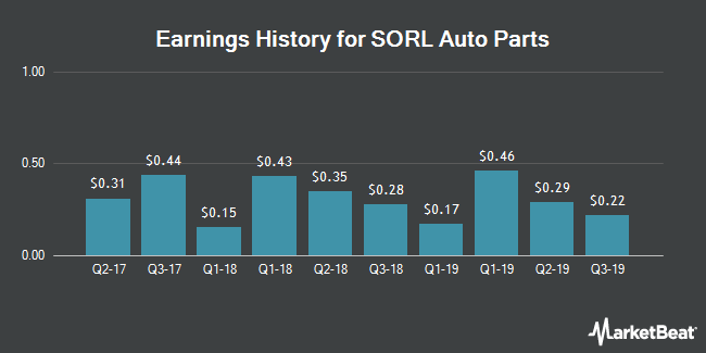 Earnings History for Sorl Auto Parts (NASDAQ:SORL)