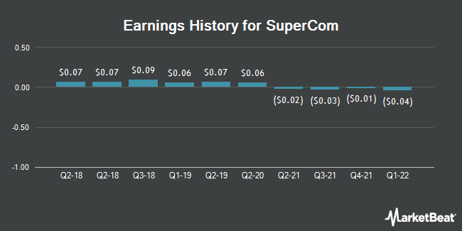 Earnings History for SuperCom (NASDAQ:SPCB)