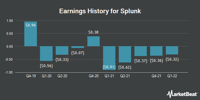 Earnings History for Splunk (NASDAQ:SPLK)