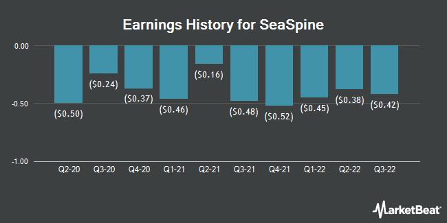 Earnings History for SeaSpine (NASDAQ:SPNE)