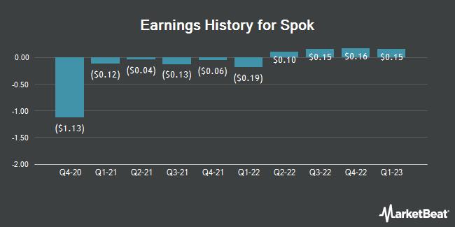 Earnings History for Spok (NASDAQ:SPOK)