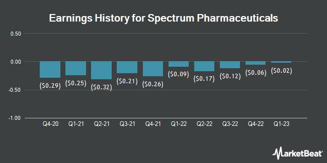 Earnings History for Spectrum Pharmaceuticals (NASDAQ:SPPI)