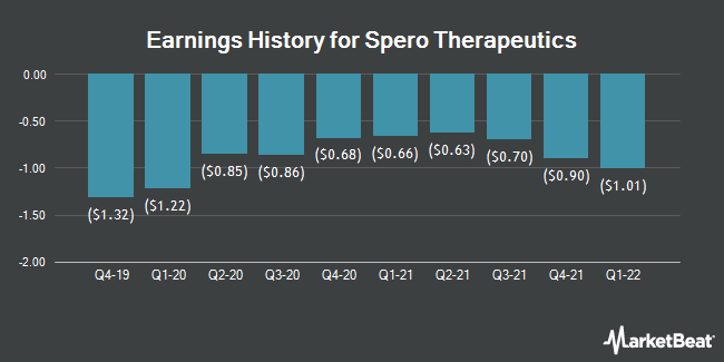 Earnings History for Spero Therapeutics (NASDAQ:SPRO)