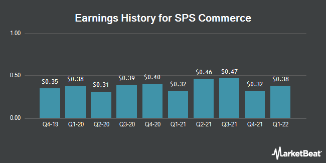 Earnings History for SPS Commerce (NASDAQ:SPSC)