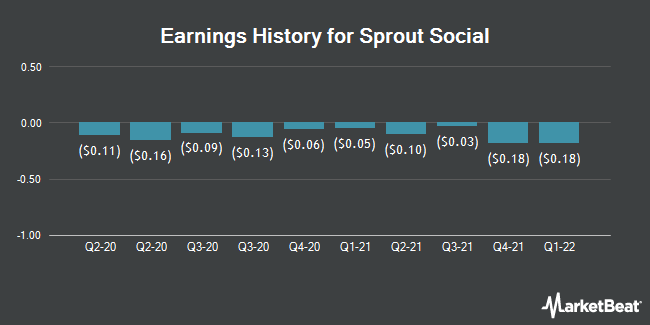 Earnings History for Sprout Social (NASDAQ:SPT)