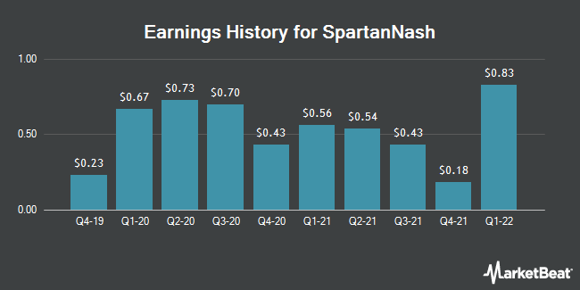 Earnings History for SpartanNash (NASDAQ:SPTN)