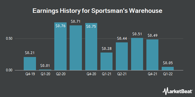 Earnings History for Sportsman`s Warehouse (NASDAQ:SPWH)