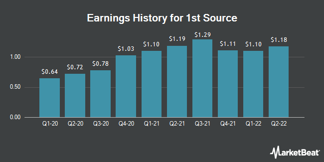 Earnings History for 1st Source (NASDAQ:SRCE)