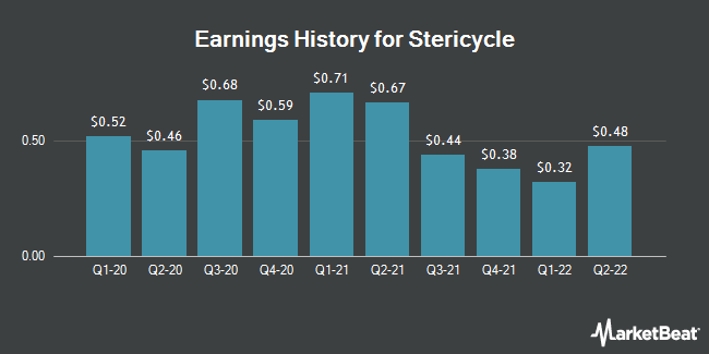 Earnings History for Stericycle (NASDAQ:SRCL)
