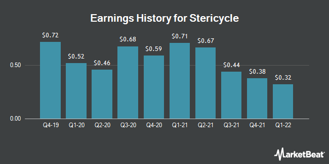 Stericycle Srcl Scheduled To Post Earnings On Wednesday Ticker