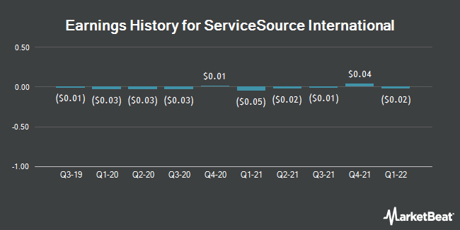 Earnings History for Servicesource International (NASDAQ:SREV)