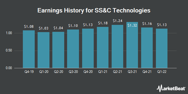 Earnings History for SS&C Technologies (NASDAQ:SSNC)