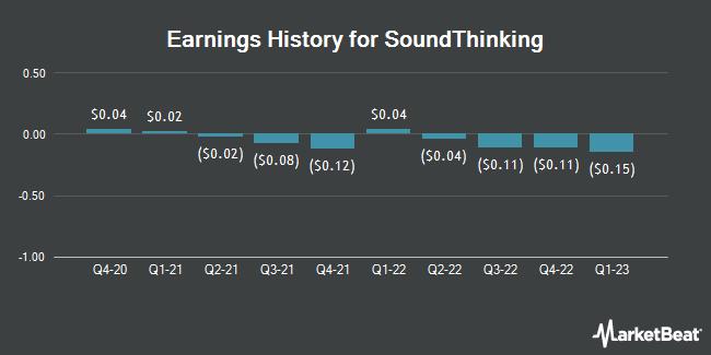 Earnings History for Shotspotter (NASDAQ:SSTI)