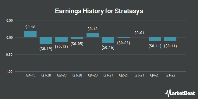 Earnings History for Stratasys (NASDAQ:SSYS)