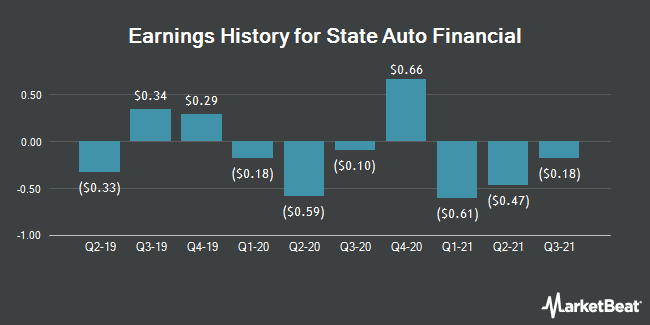 Earnings History for State Auto Financial (NASDAQ:STFC)