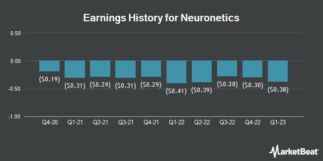 Earnings History for Neuronetics (NASDAQ:STIM)