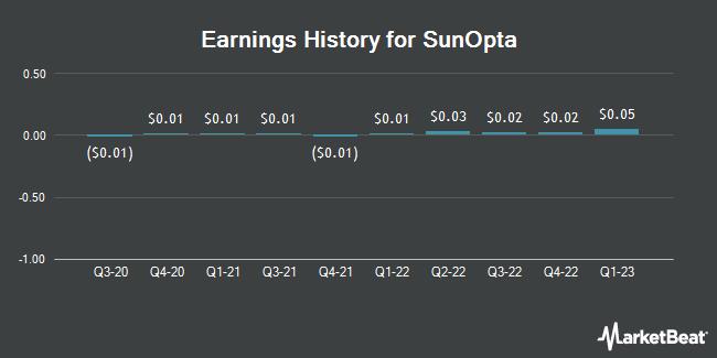 Earnings History for SunOpta (NASDAQ:STKL)