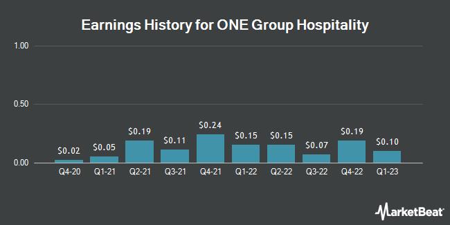 Earnings History for One Group Hospitality (NASDAQ:STKS)