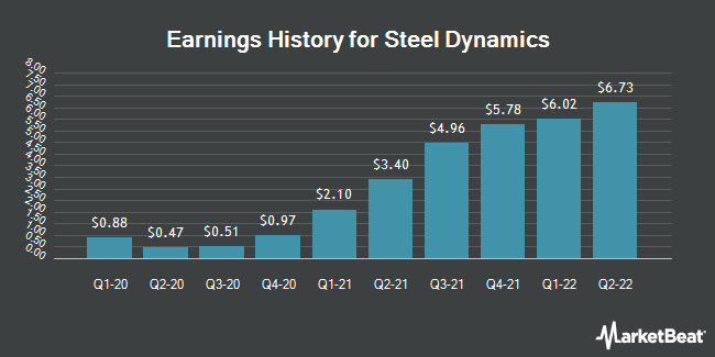 Earnings History for Steel Dynamics (NASDAQ:STLD)