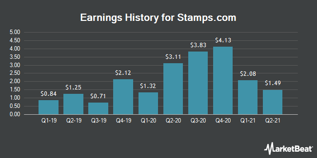 Earnings History for Stamps.com (NASDAQ:STMP)