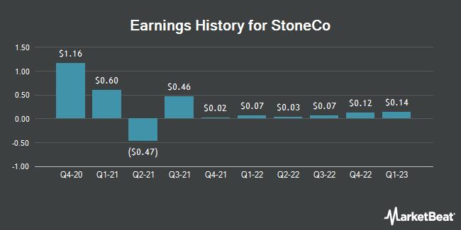 Earnings History for StoneCo (NASDAQ:STNE)
