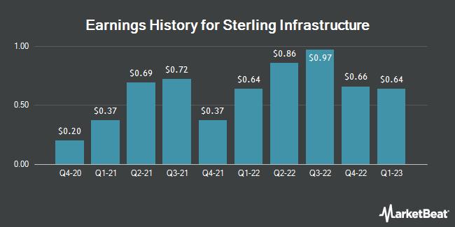 Earnings History for Sterling Construction (NASDAQ:STRL)