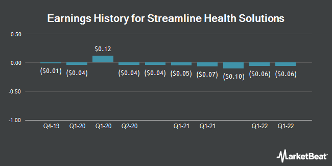 Earnings History for Streamline Health Solutions (NASDAQ:STRM)