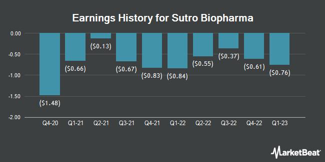 Earnings History for Sutro Biopharma (NASDAQ:STRO)