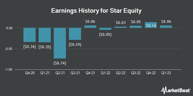 Earnings History for Star Equity (NASDAQ:STRR)